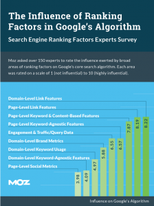 The results from Moz's Search Ranking Factors Survey.