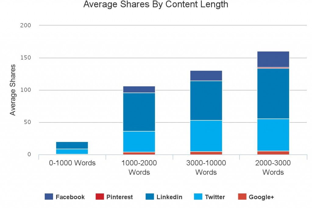Average Shares By Content Length graph